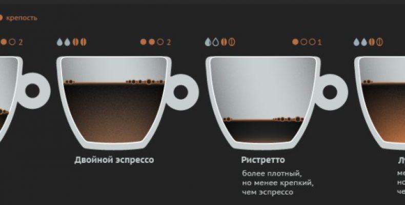 Хороший кофе это не только прожарка, размер зёрен и с какого куста был собран урожай